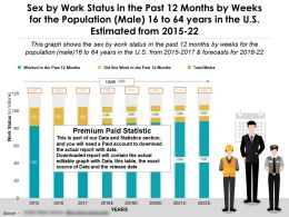 Work Status In Past 12 Months By Sex Weeks Male 16 To 64 Years In US Estimated 2015-22