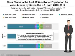Work Status In The Past 12 Months By Sex For 16 Years And Over In The US From 2015-17