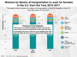 Workers By Means Of Transportation To Work For Females In The US From The Year 2015-2017