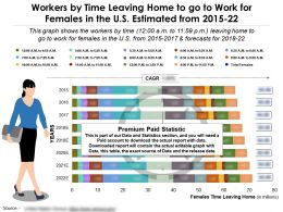 Workers By Time Leaving Home To Go To Work For Females In US Estimated 2015-22