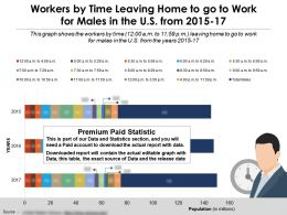 Workers By Time Leaving Home To Go To Work For Males In US 2015-17