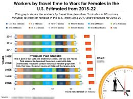 Workers By Travel Time To Work For Females In The US Estimated 2015-22