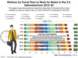 Workers By Travel Time To Work For Males In The US Estimated 2015-22
