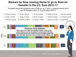 Workers Leaving By Time From Home To Go To Work For Females In US From 2015-17