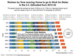 Workers Leaving From Home By Time To Go To Work For Males In US Estimated 2015-22