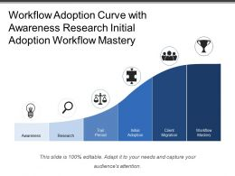 Workflow Adoption Curve With Awareness Research Initial Adoption Workflow Mastery