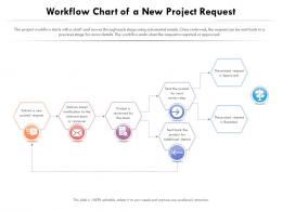 Workflow Chart Of A New Project Request