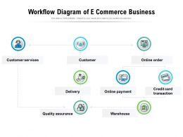 Workflow Diagram Of E Commerce Business