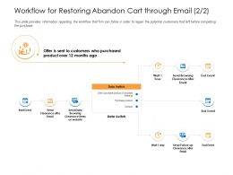 Workflow For Restoring Abandon Cart Through Email Data Switch Ppt Icons