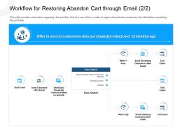 Workflow For Restoring Abandon Cart Through Email Switch Ppt Icons