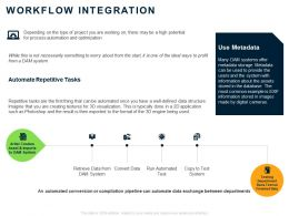 Workflow Integration Ppt Powerpoint Presentation Outline Structure