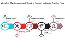 Workflow Maintenance And Ongoing Support Industrial Training Flow