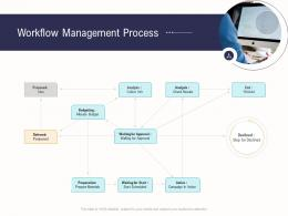 Workflow Management Process Business Operations Analysis Examples Ppt Mockup