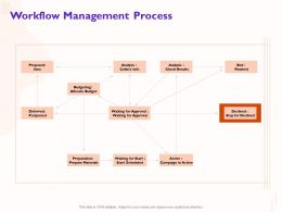 Workflow Management Process Deferred Postponed Ppt Powerpoint Presentation Model Format Ideas