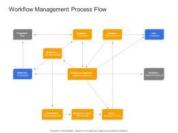 Workflow Management Process Flow Civil Infrastructure Construction Management Ppt Guidelines