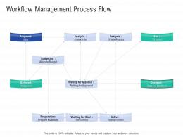 Workflow Management Process Flow Infrastructure Construction Planning And Management Ppt Pictures