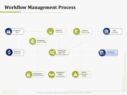 Workflow Management Process IT Operations Management Ppt Visual Aids Background Images