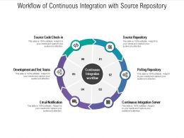 Workflow Of Continuous Integration With Source Repository