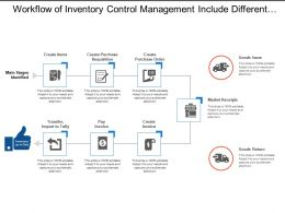 Workflow Of Inventory Control Management Include Different Process Stages