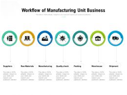 Workflow Of Manufacturing Unit Business