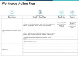 Workforce Action Plan Step By Step Plan Ppt Powerpoint Presentation Professional Master Slide