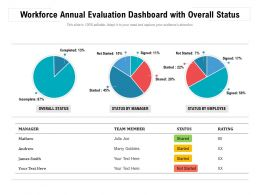 Workforce Annual Evaluation Dashboard With Overall Status