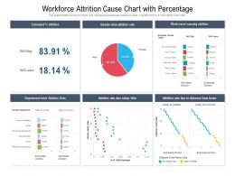 Workforce Attrition Cause Chart With Percentage