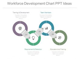 Workforce Development Chart Ppt Ideas