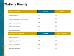 Workforce Diversity Board Ppt Powerpoint Presentation Styles Slides