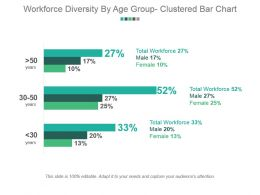 Workforce Diversity By Age Group Clustered Bar Chart Powerpoint Slide Deck Template