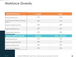 Workforce Diversity Technology Disruption In HR System Ppt Infographics