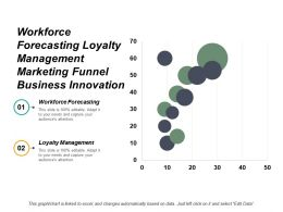 Workforce Forecasting Loyalty Management Marketing Funnel Business Innovation Cpb