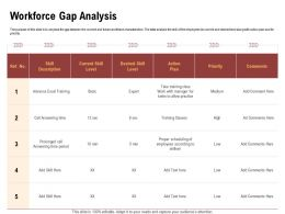 Workforce Gap Analysis Call Answering Ppt Powerpoint Presentation Outline Picture