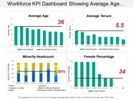 Workforce Kpi Dashboard Showing Average Age Female Percentage And Average Tenure