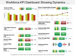 Workforce Kpi Dashboard Showing Dynamics Structure And Span Of Control