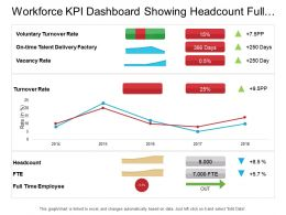 Workforce Kpi Dashboard Showing Headcount Full Time Employee And Turnover Rate