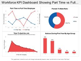 Workforce Kpi Dashboard Showing Part Time Vs Full Time Employee