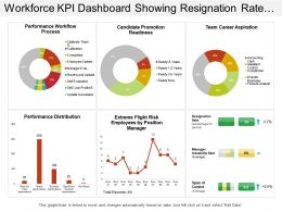 Workforce Kpi Dashboard Showing Resignation Rate Manager Instability Rate And Performance Workflow Process