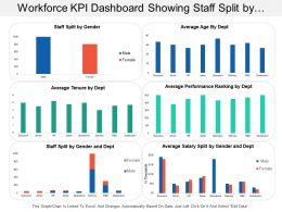 Workforce Kpi Dashboard Showing Staff Split By Gender And Average Tenure By Department