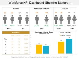 Workforce Kpi Dashboard Showing Starters Headcount Leavers Promotions And Joiners