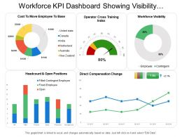 Workforce Kpi Dashboard Showing Visibility Headcount And Direct Compensation Change