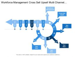 Workforce Management Cross Sell Upsell Multi Channel Optimization