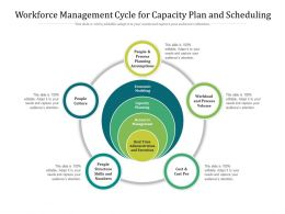 Workforce Management Cycle For Capacity Plan And Scheduling
