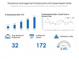 Workforce Management Dashboard With Absenteeism Rate