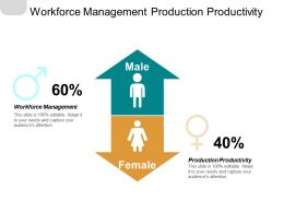 Workforce Management Production Productivity Consumer Behaviour Production Management Cpb