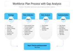 Workforce Plan Process With Gap Analysis