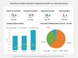 Workforce Recruitment Dashboard KPI On Monthly Basis