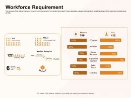 Workforce Requirement Labor Focus Ppt Powerpoint Presentation Gallery Show