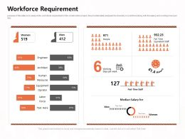 Workforce Requirement Median M1178 Ppt Powerpoint Presentation Inspiration Graphics Pictures