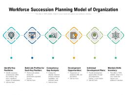 Workforce Succession Planning Model Of Organization